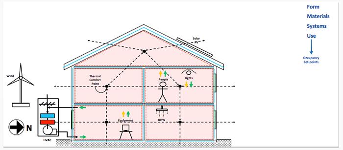 Design energy simulation in pdf building